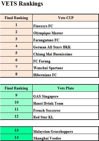 VETS Rankings