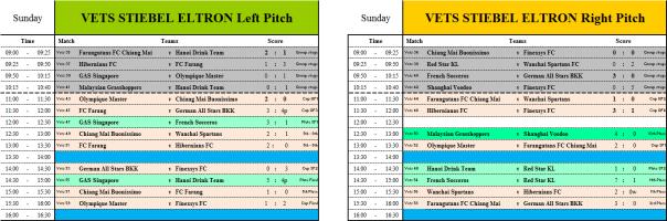 VETS Scores